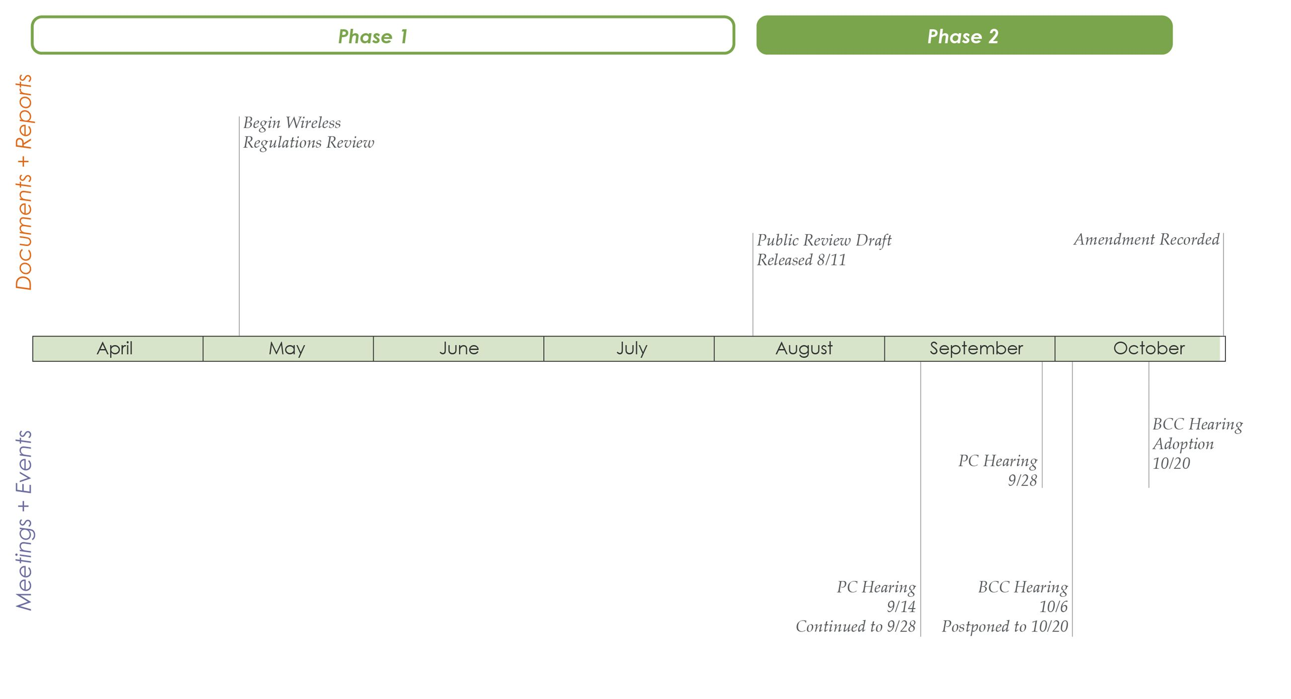 Wireless Standards Timeline October 20th (Adopted)