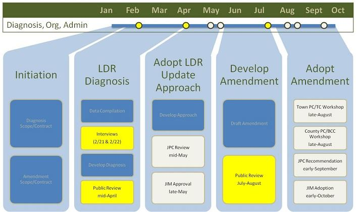 Restructure and Administration Process Approved March 4, 2013 Chart