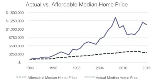 Actual vs. Affordable Median Home Price Chart