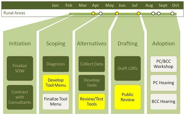 Process Overview Chart